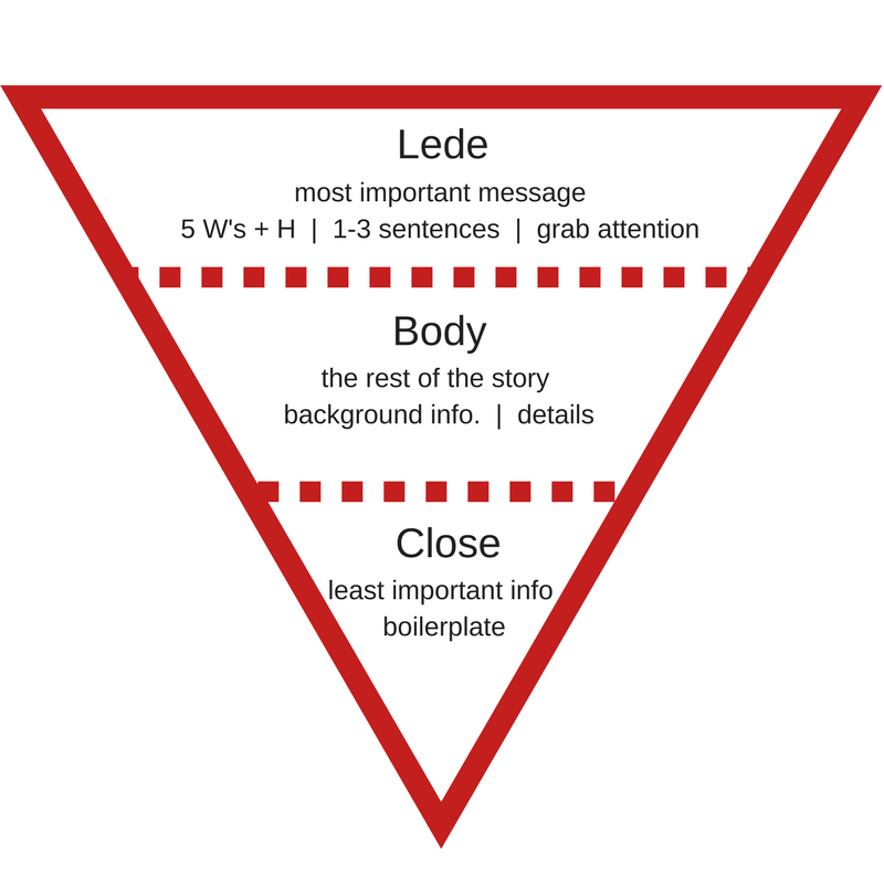 Fredricks Communications inverted pyramid for press release post